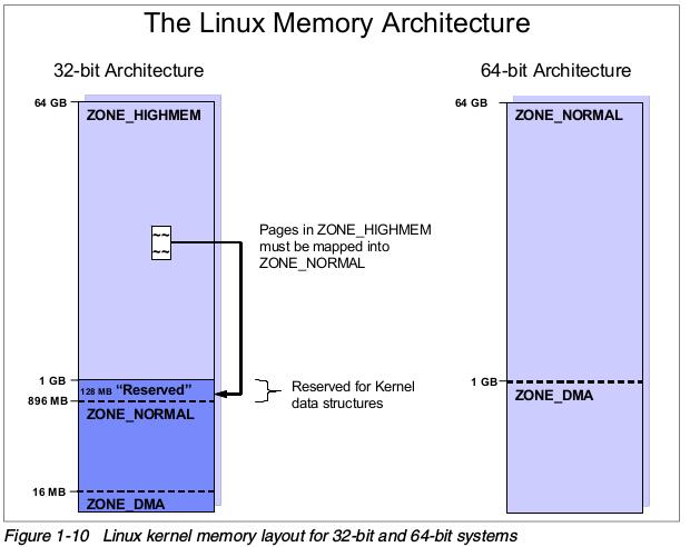 Linux 内存布局