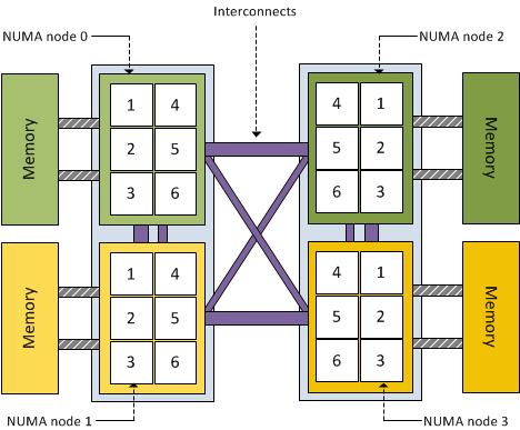 NUMA_NO_NODE 在内核中的作用